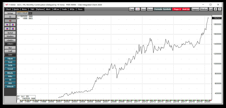 الذهب / الين الياباني 1997-2020