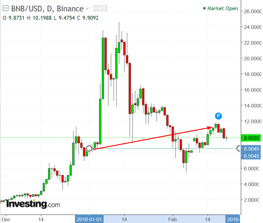 BNB/USD Daily