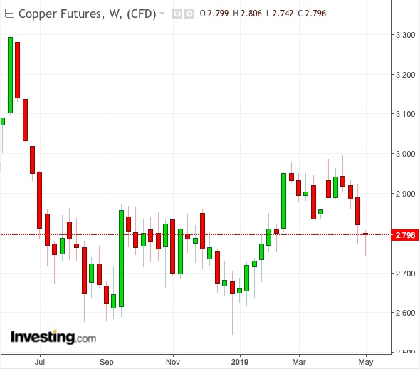 Copper Daily Chart - Powered by TradingView
