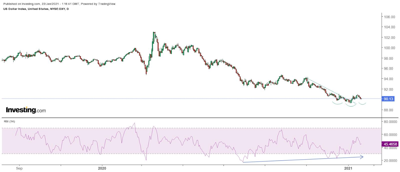 مؤشر الدولار - رسم بياني يومي