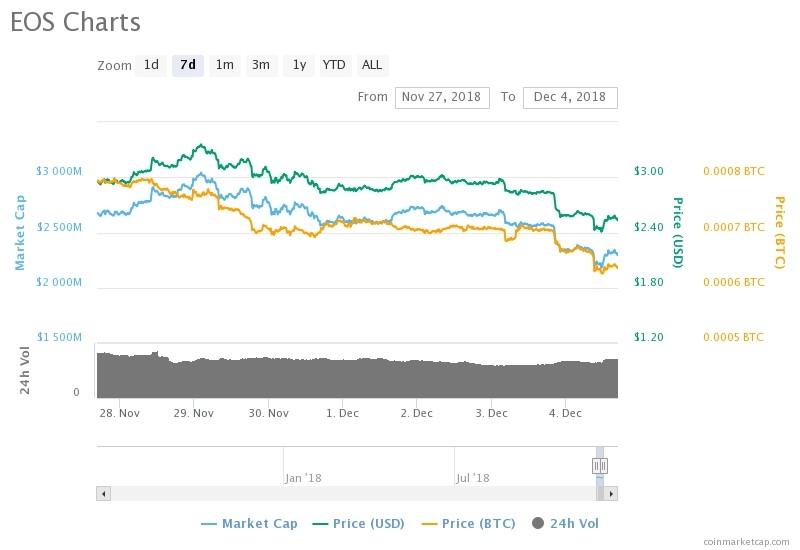 السعر والقيمة السوقية لعملة EOS خلال 7 ايام| المصدر: COINMARKETCAP.COM