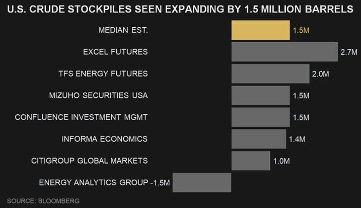 وفقاً لمتوسط تقديرات بلومبرج تتوقع زيادة مخزون النفط الخام الأمريكي للأسبوع السابق بمقدار 1.5 مليون برميل
