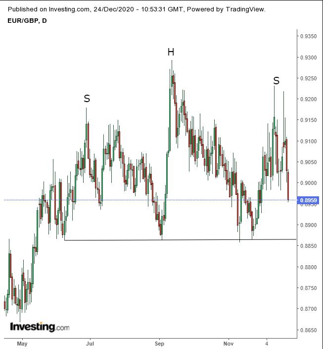 اليورو/باوند - رسم بياني يومي يظهر نمط الرأس والكتفين الكبير