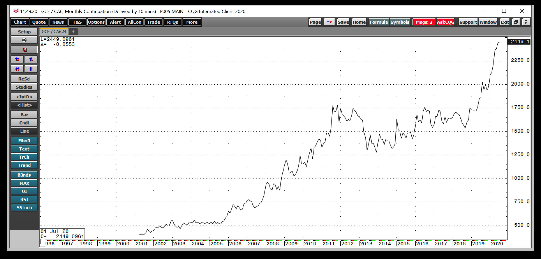 التحركات الشهرية لـ الذهب/الدولار الكندي 1997-2020