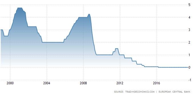 معدل سعر الفائدة للبنك المركزي الأوروبي عند مستويات تاريخية منخفضة بمقدار 0.00%