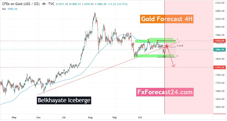 التحليل الفني لأسعار الذهب