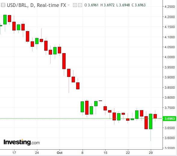 USD/BRL Daily Chart