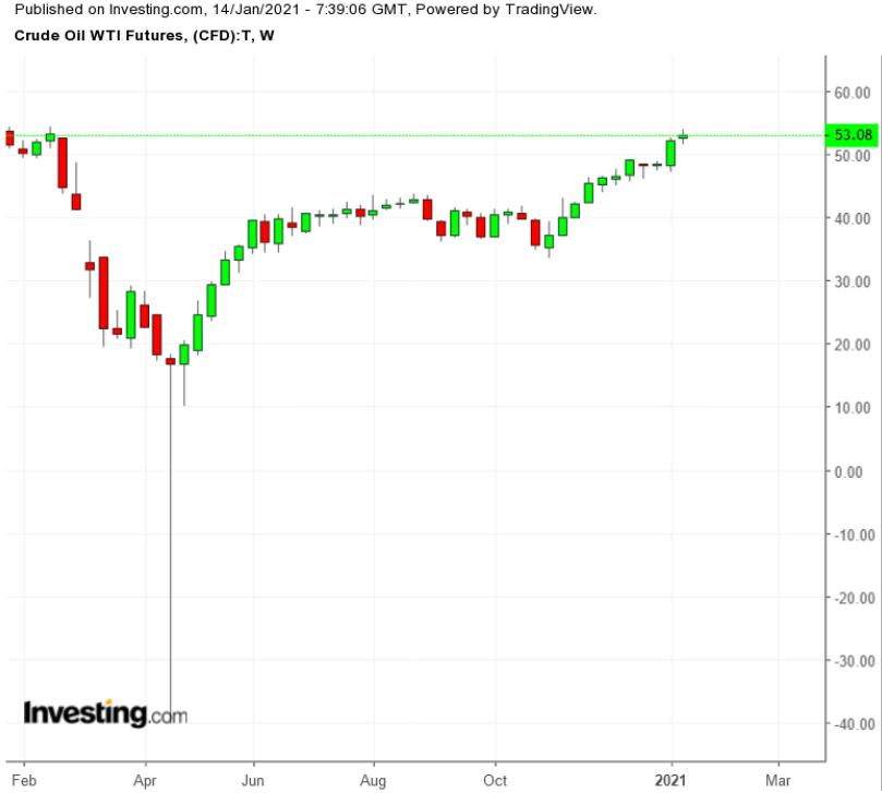 النفط - رسم بياني أسبوعي للأشهر الـ 12 الأخيرة