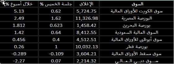 الأسواق العربية