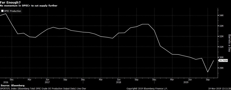 أوبك بحاجة أكبر لخفض الإنتاج مقارنة بالتقدير الحالي الذي ليس كافي لتعزيز الأسعار
