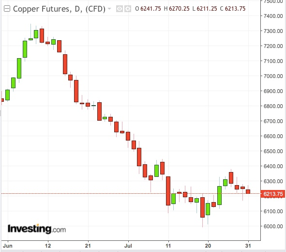 Copper Daily Chart