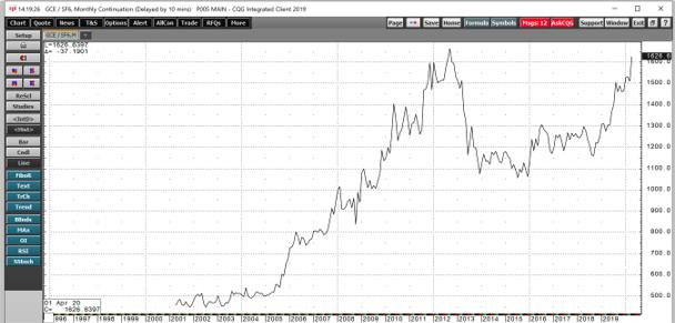 سعر الذهب بالفرنك السويسري من 2002-2020
