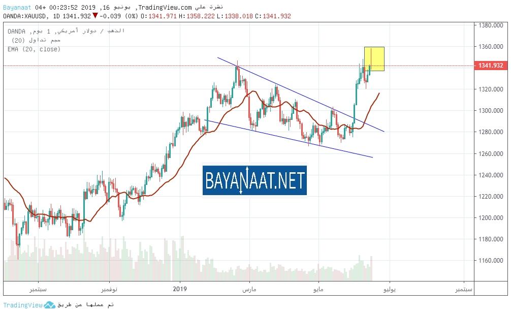 التحليل الفني لأسعار الذهب www.bayanaat.net