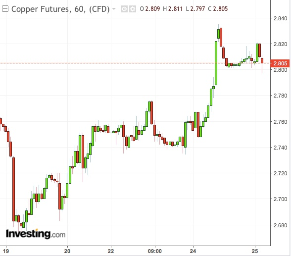 Copper 1-Hour Chart