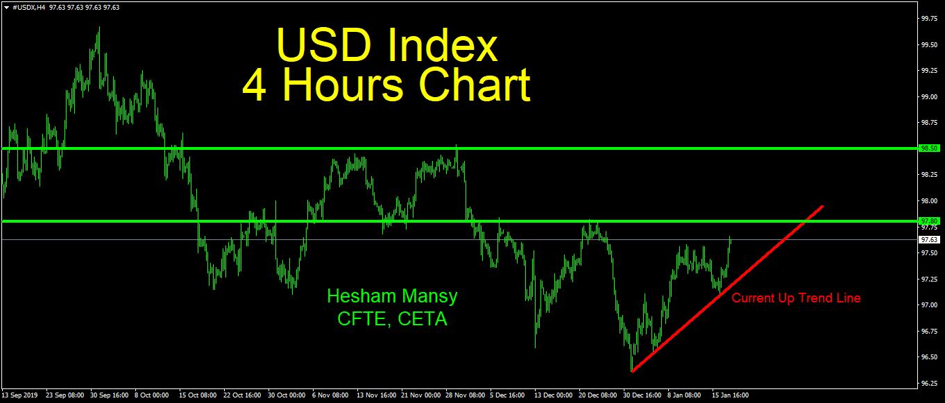 الرسم البياني على إطار 4 ساعات لتحركات مؤشر الدولار