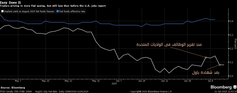 المتداولون يسعرون المزيد من تخفيض الفائدة، ولكن لا يزال أقل من تقديرهم السابق بعد تقرير الوظائف في الولايات المتحدة