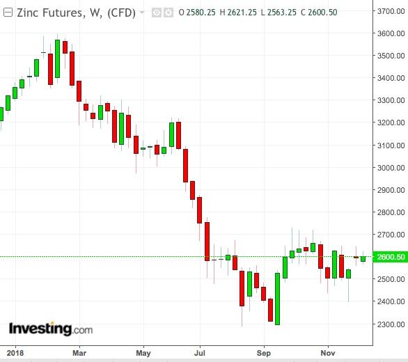 Zinc Weekly Chart