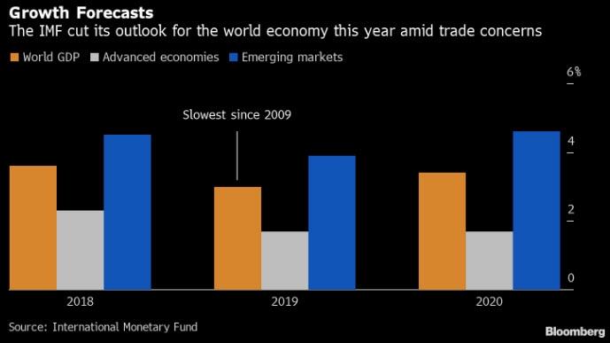 صندوق النقد الدولي خفض توقعاته بشكل كبير للنمو العالمي في 2019 بسبب مخاوف الحرب التجارية