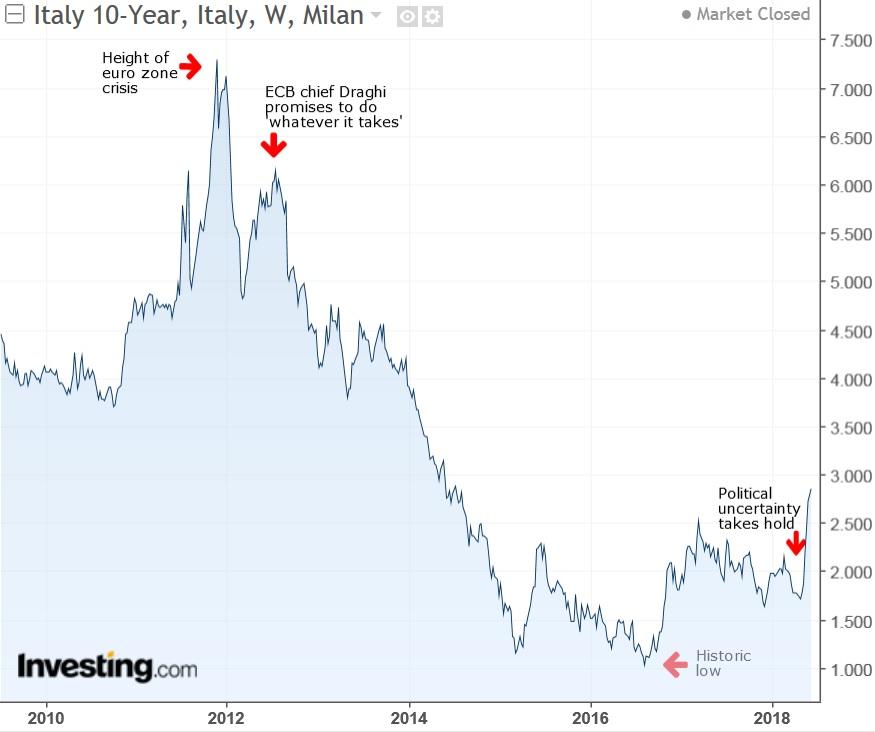 Italy 10-Y Yield Weekly