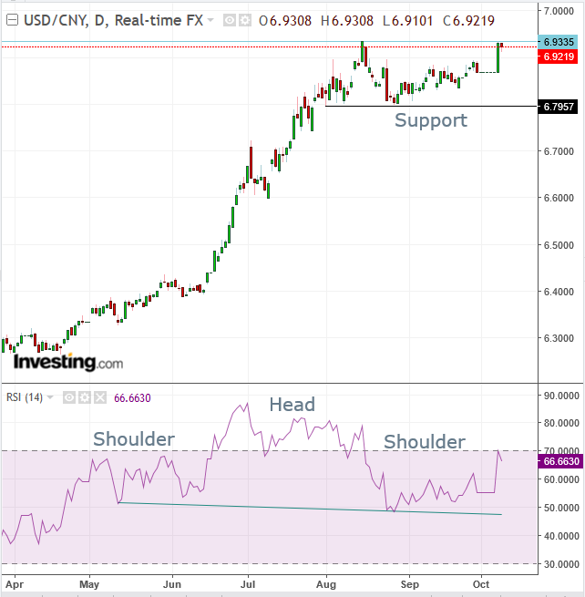 USD/CNY Daily Chart