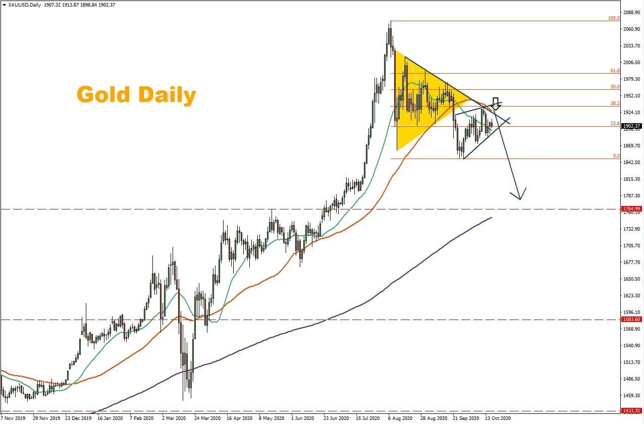 التحليل اليومي للذهب