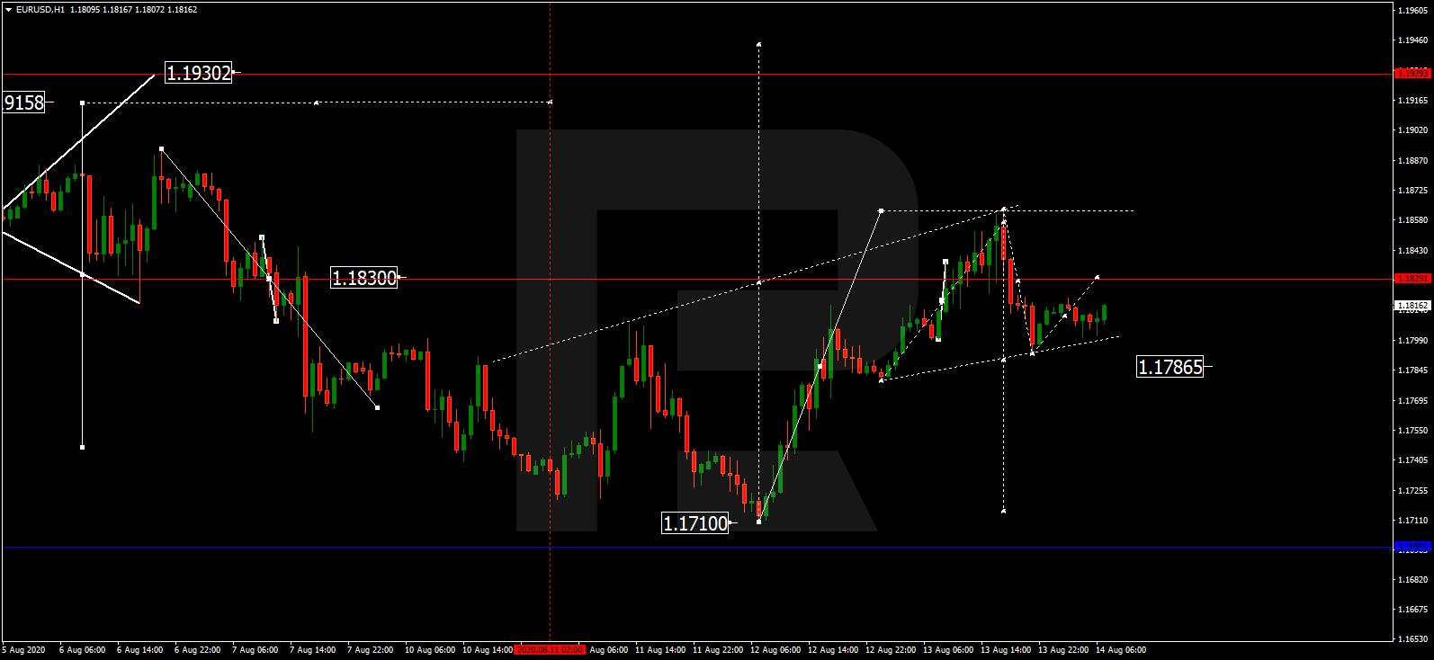 EURUSD اليورو/دولار