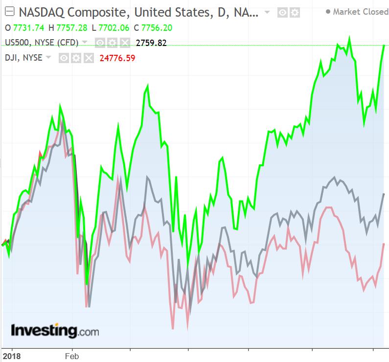 CHART: Nasdaq vs S&P 500 vs Dow 2018 performance