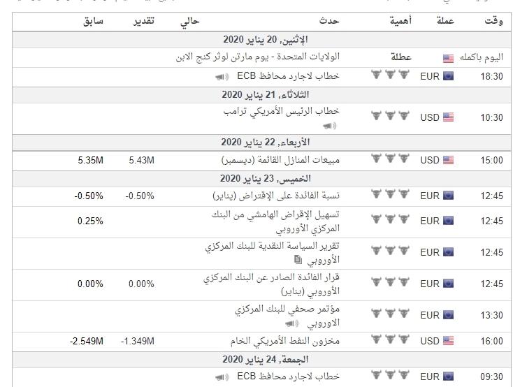 اهم البيانات الاقتصادية لزوج#EURUSD