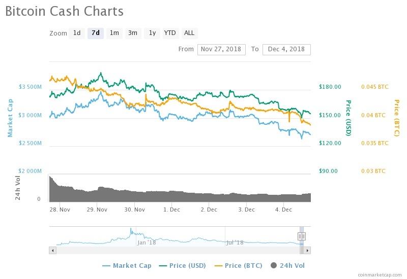 السعر والقيمة السوقية لعملة بيتكوين كاش خلال 7 ايام| المصدر: COINMARKETCAP.COM