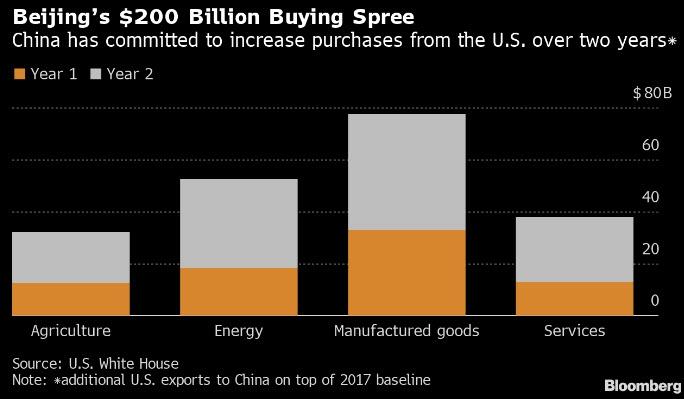 الصين تلتزم بزيادة واردتها من الولايات المتحدة بقيمة 200 مليار خلال عامين