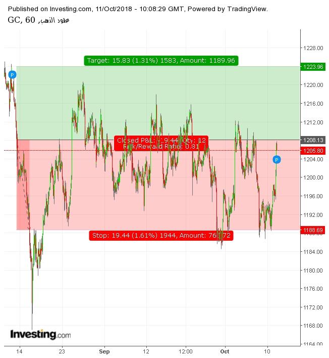الرسم البياني لأسعار الذهب H1