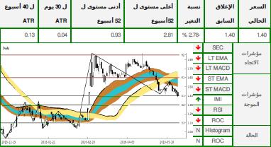 الرسم البياني لسهم ارابتك القابضة من سوق دبي المالي