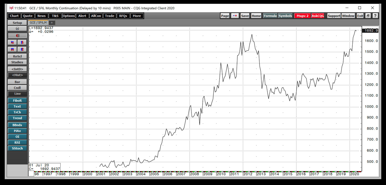 التحركات الشهرية: الذهب / الفرنك السويسري 1997-2020
