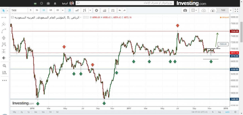 الرسم البياني للمؤشر العام السعودي علي الاطار الزمني اليومي