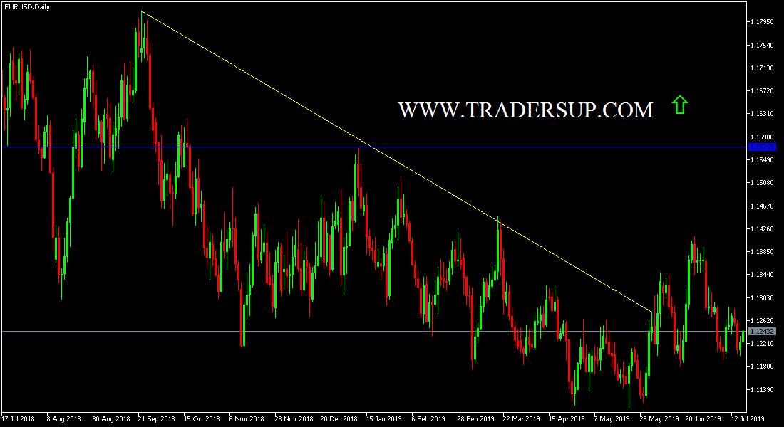 اليورو أمام الدولار