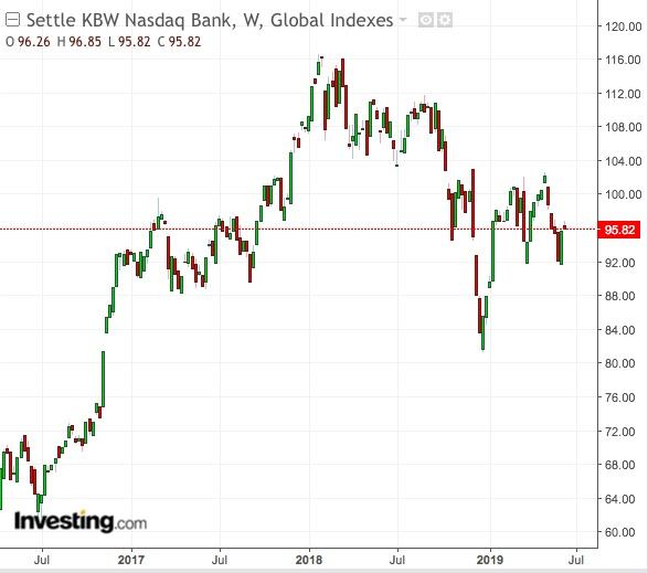 سعر مؤشر KBW NASDAQ Bank