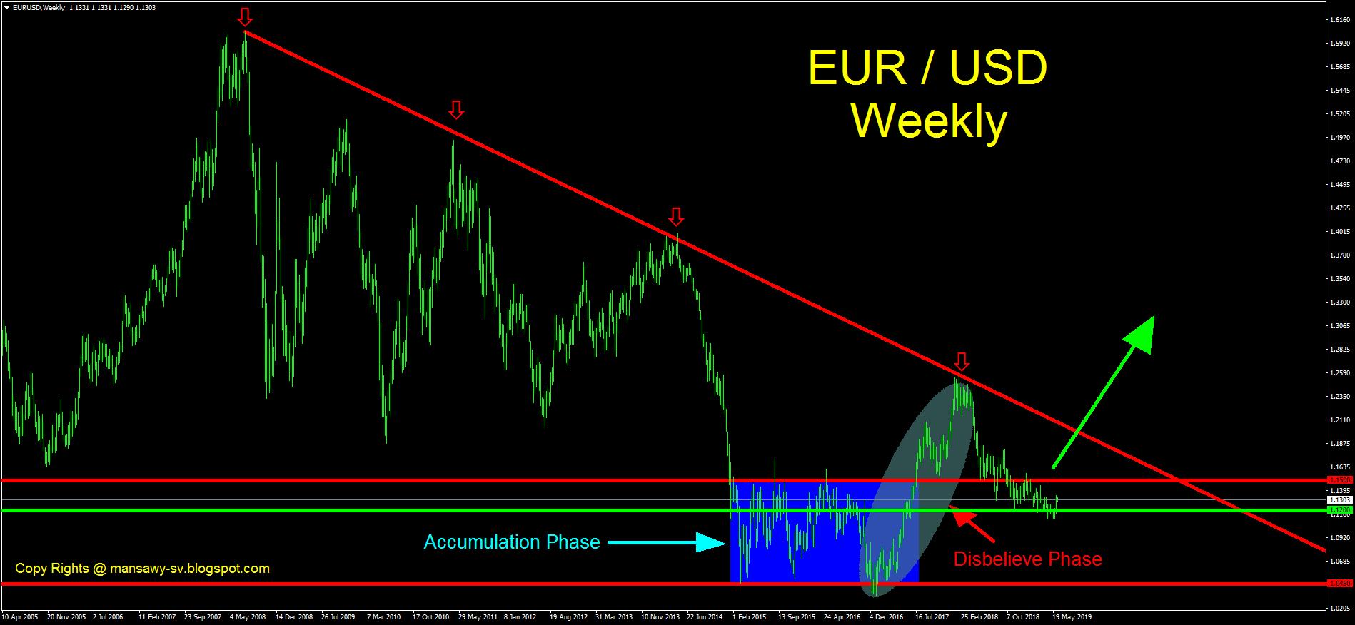 الرسم البياني الأسبوعي لزوج اليورو/دولار