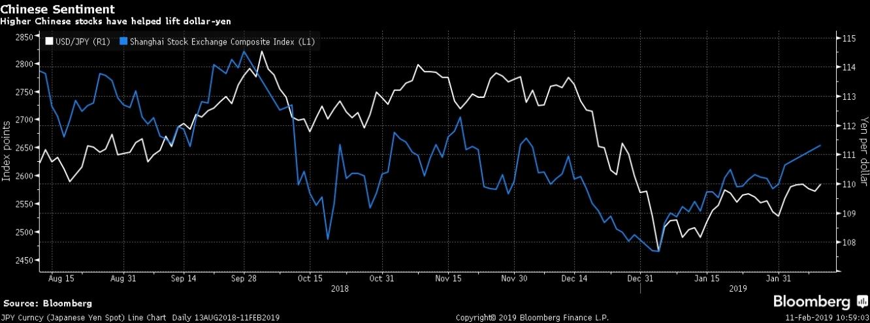 تفاؤل المستثمرين بالمحادثات التجارية تدفع الأسهم الصينية للإرتفاع مقابل تراجع الملاذ الآمن لزوج الدولار مقابل الين الياباني