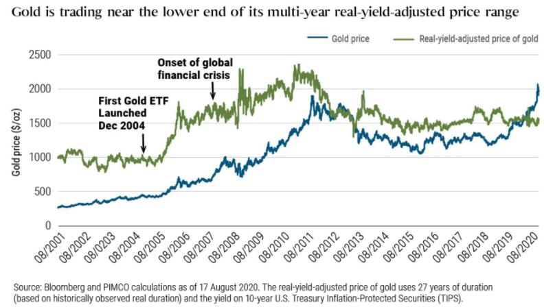 مدير صندوق السندات العملاق (بيمكو) يوضح متى ستنخفض أسعار الذهب بقوة