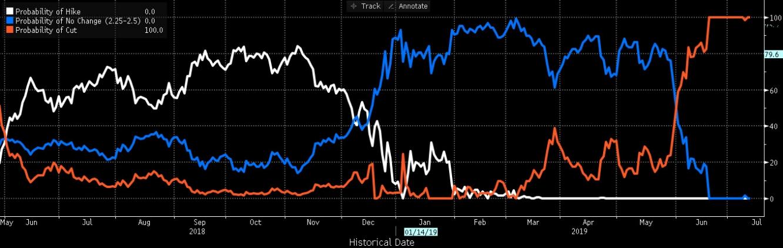 الأسواق تسعر خفض الفائدة بنسبة 100% بمقدار ربع نقطة بعد شهادة باول وفقاً لوكالة بلومبرج