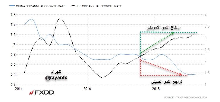 ترامب الصين نمو