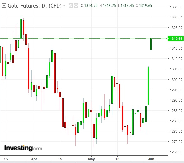 Gold Daily Chart - التحركات اليومية للذهب