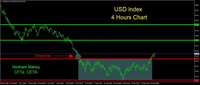 USDX مؤشر الدولار الأمريكي