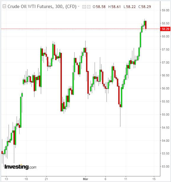 Oil 300 Minute Chart