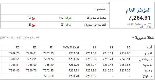 تحليل الاسهم السعودية