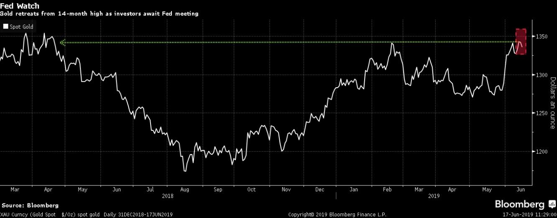 الذهب يتراجع من أعلى مستوياته في 14 شهر مع ترقب المستثمرين لاجتماع الفيدرالي هذا الأسبوع