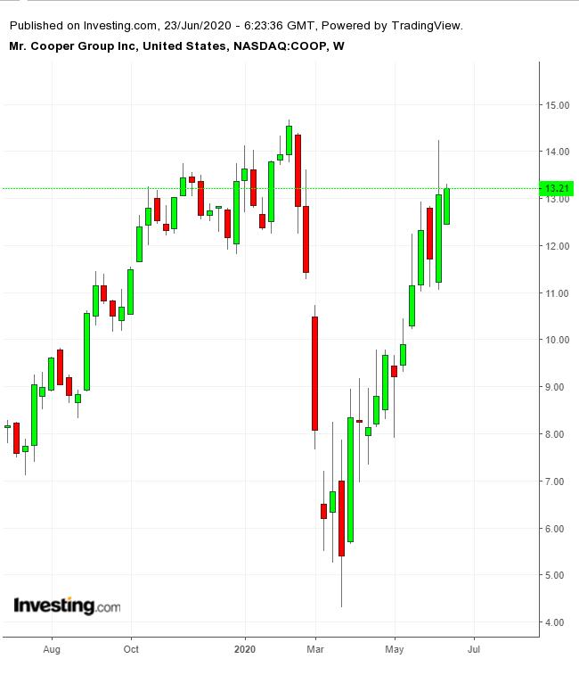 التحركات لأسهم شركة كوبر
