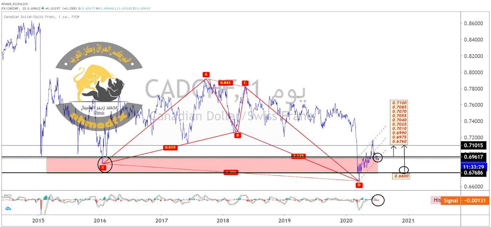 الدولار أمام الفرنك السويسري CAD CHF