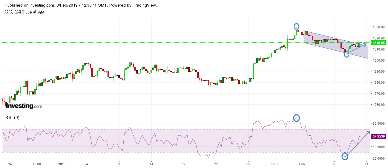 Gold 4 Hours Chart