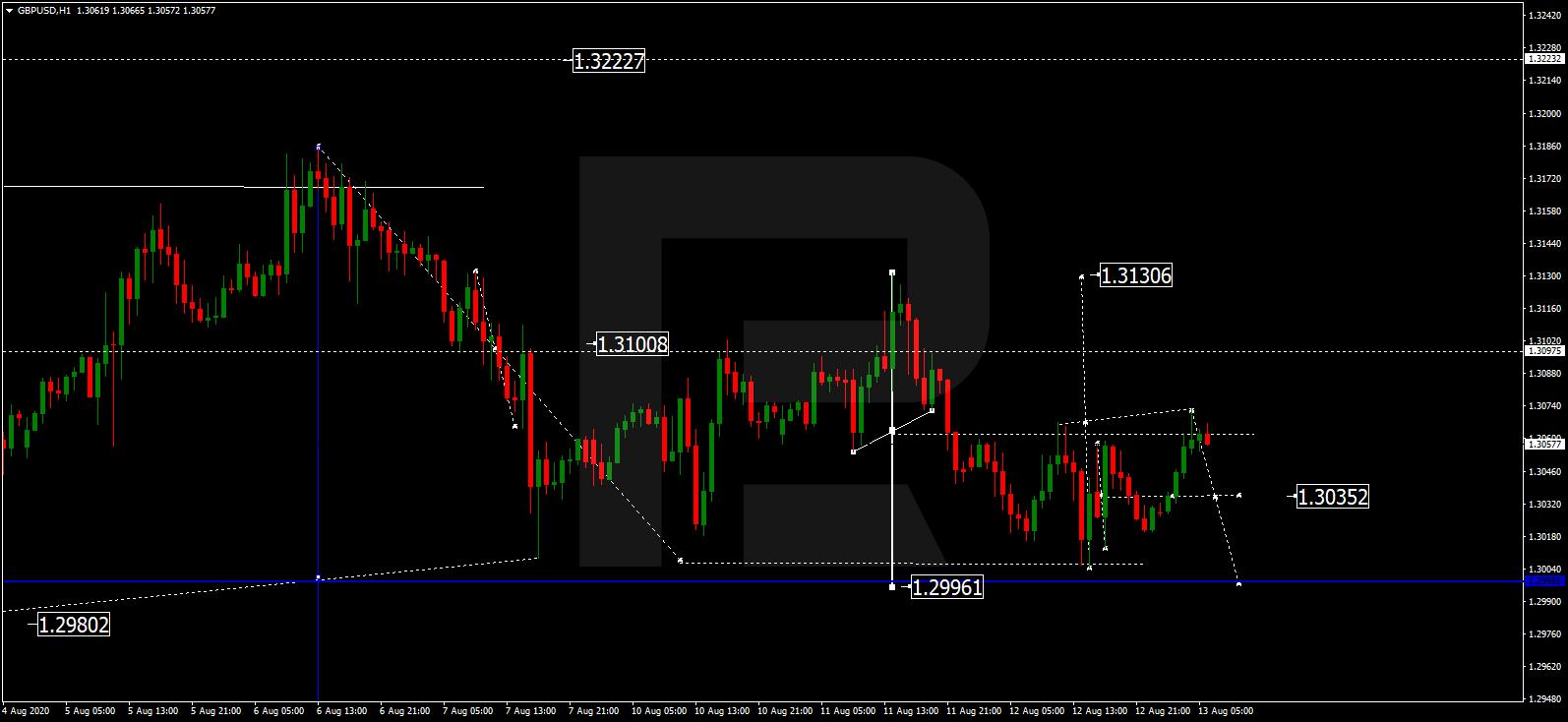 GBP USD الباوند (الجنيه الاسترليني) دولار